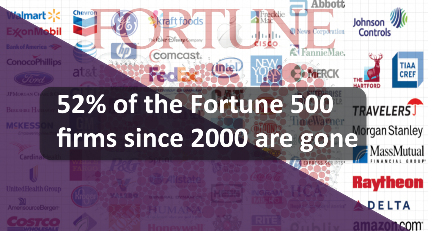 list fortune 500 companies world pdf