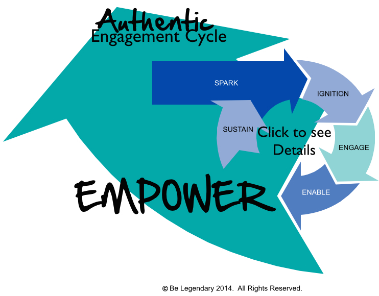 Step 5 - Empower