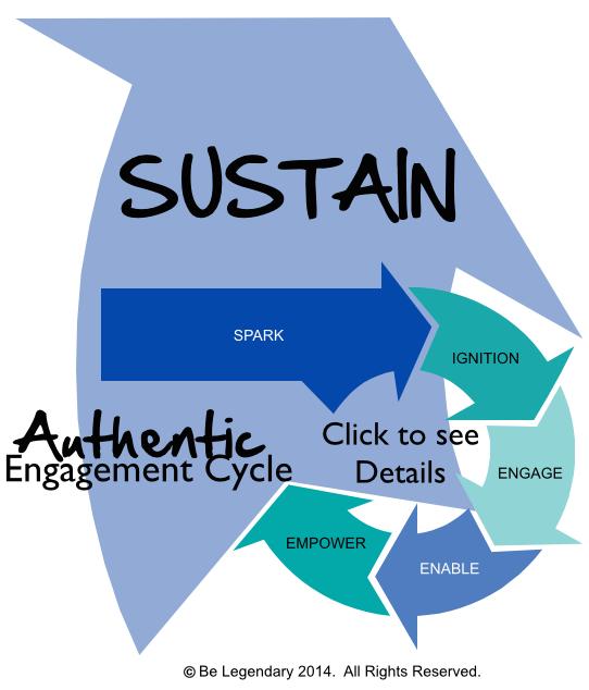Step 6 - Sustain