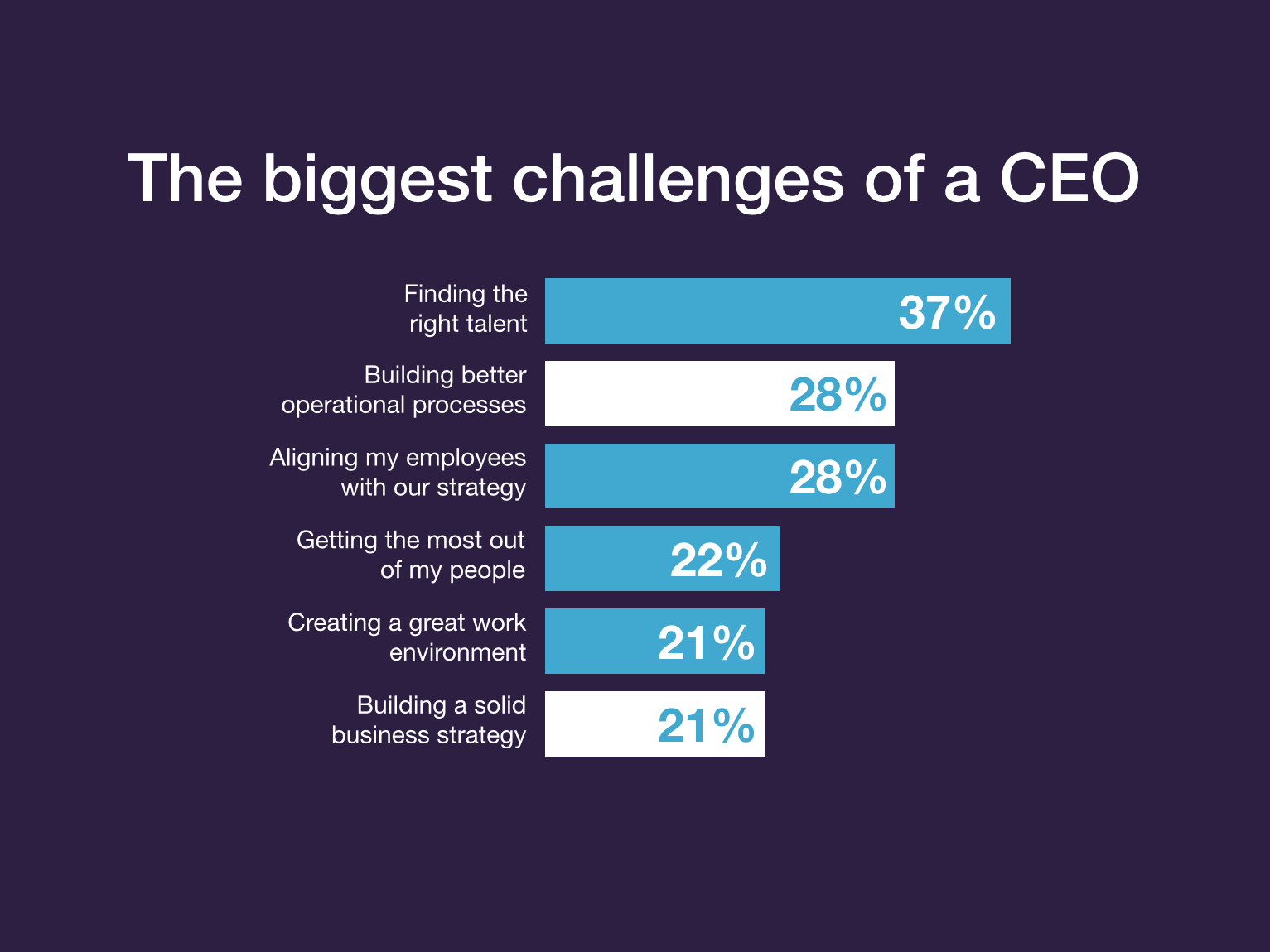 Why do most CEO's struggle with 'People Problems'